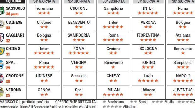 Gazzetta Calendario Serie A.Serie A Lotta Per La Salvezza E Bagarre Chi