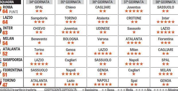 Calendario Atalanta Europa League.Volata Champions Ed Europa League Otto Squadre E