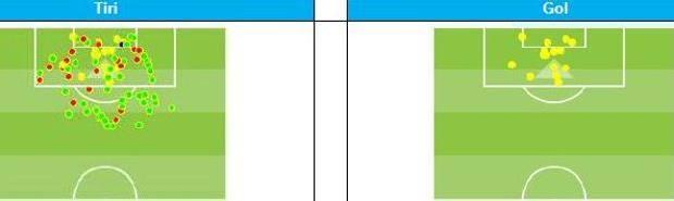 Se fosse un titolo, Arma Totale (dati Opta sulla Premier, in verde i tiri in porta, in rosso i tiri fuori)