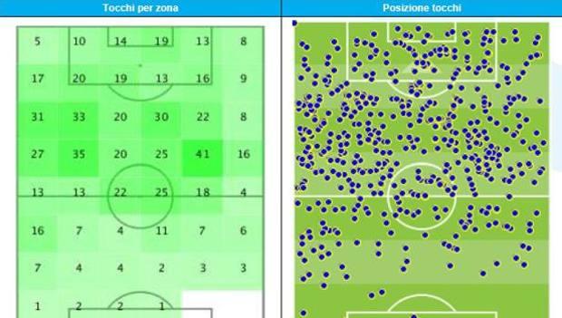 I suoi tocchi di palla nella Champions 2017-18, secondo due grafiche Opta