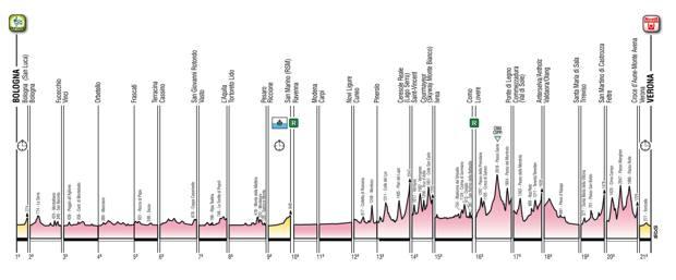 L'altimetria del Giro d'Italia 2019