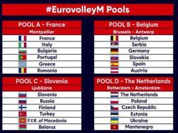 I gironi dell'Europeo 2019