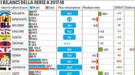 a8c43dd82f I conti dei club: una Serie A da profondo rosso. Guarda l'infografica