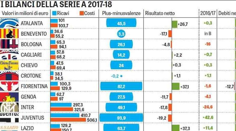 I Conti Dei Club Una Serie A Da Profondo Rosso Guarda L Infografica