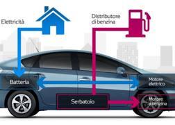 Lo schema dell'ibrido secondo Toyota