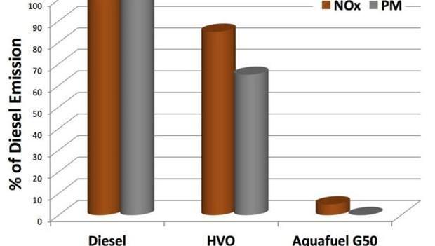 Confronto delle emissioni di Aquafuel con un generatore diesel tradizionale