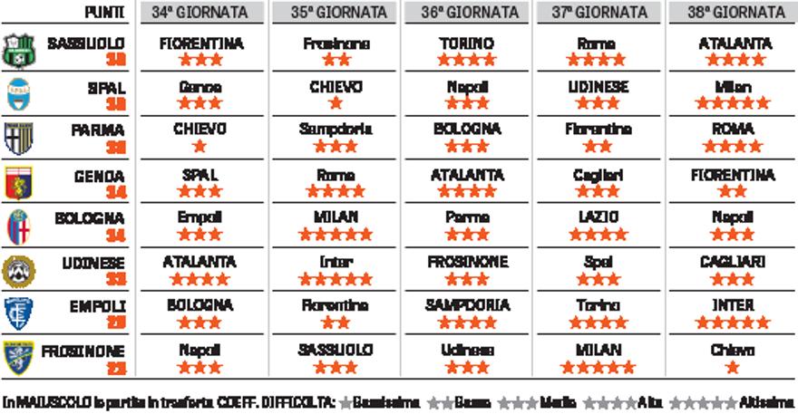 Serie A Ecco La Volata Salvezza Otto Squadre Tra Paradiso E Inferno La Gazzetta Dello Sport