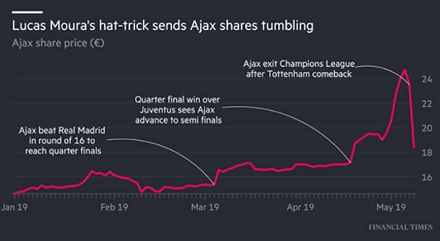 La quotazione dell'Ajax da gennaio a oggi. Financial Times