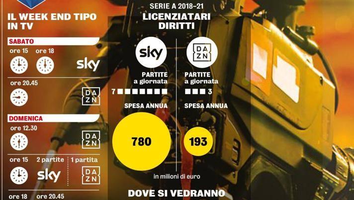 Calendario Partite Sky Dazn.Un Altra Novita Dopo La Rivoluzione Canale Dazn Su Sky La