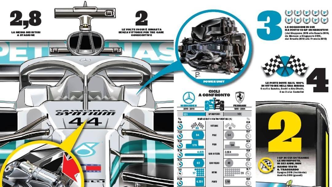I numeri della Mercedes nell'era ibrida