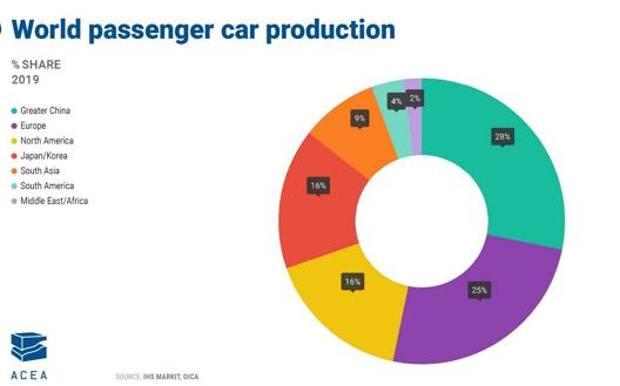 Distribuzione della produzione mondiale di autoveicoli (fonte Acea)