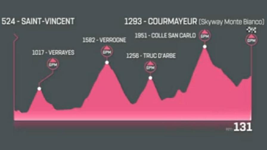 Calendario Giro D Italia.Giro D Italia 2019 Le Tappe Della Seconda Settimana Video
