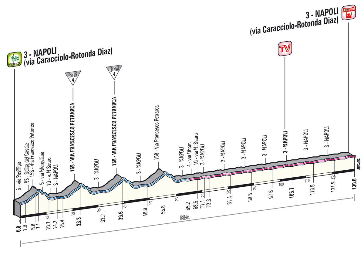 Giro Stage 1