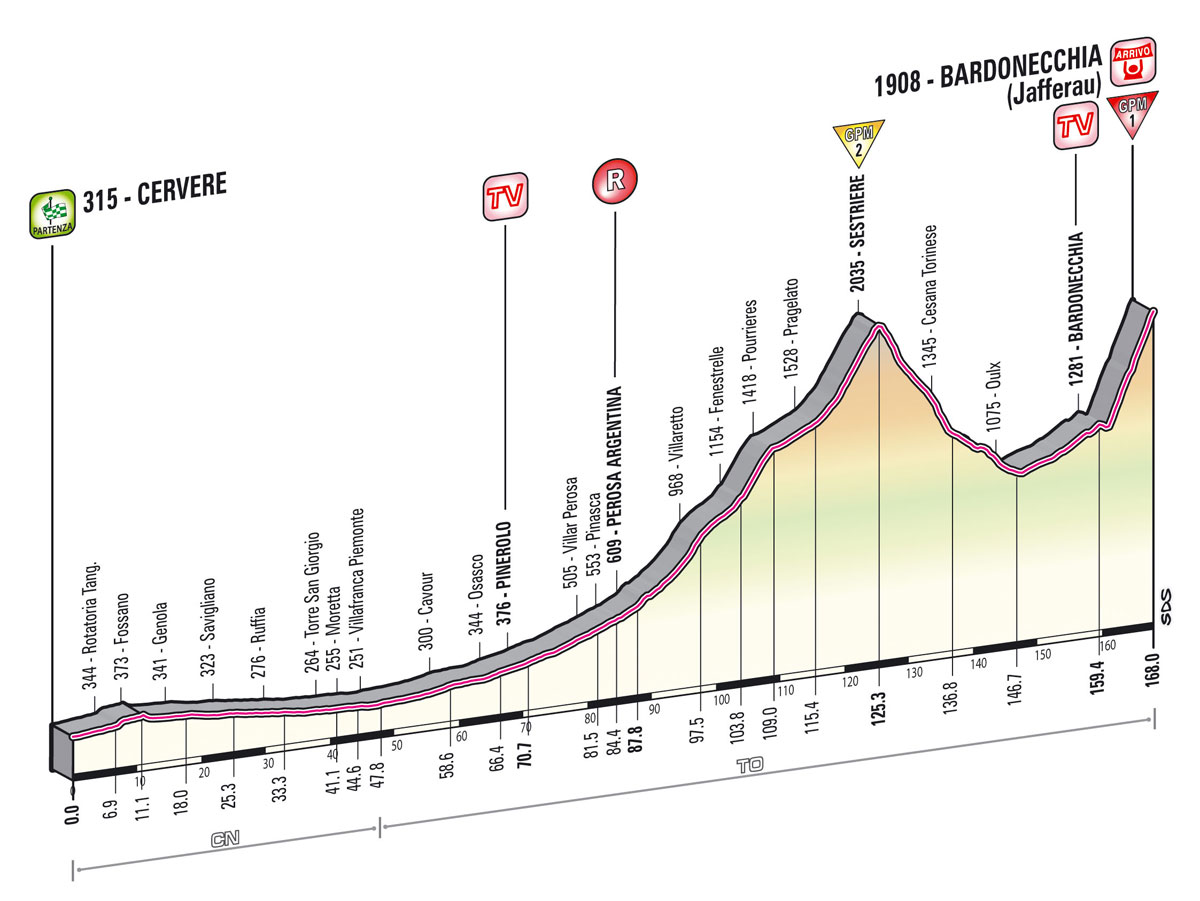 Giro Stage 14